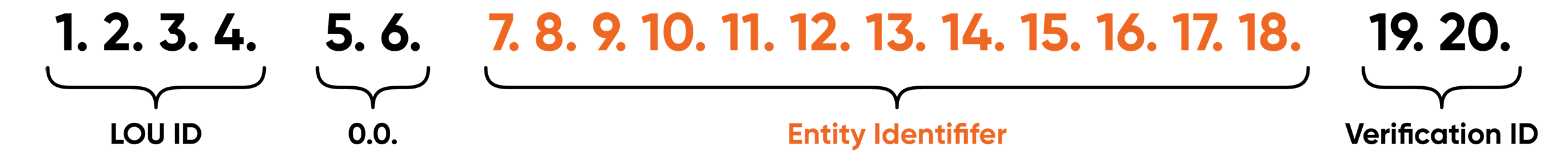 Legal Entity Identifier number structure